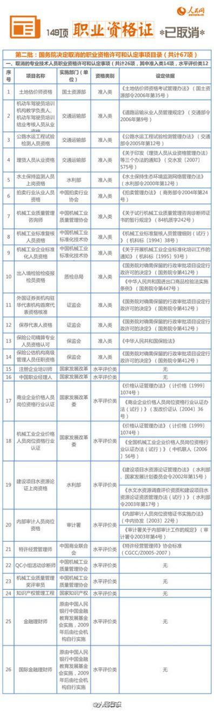 被取消的149项资格考试名单第二批