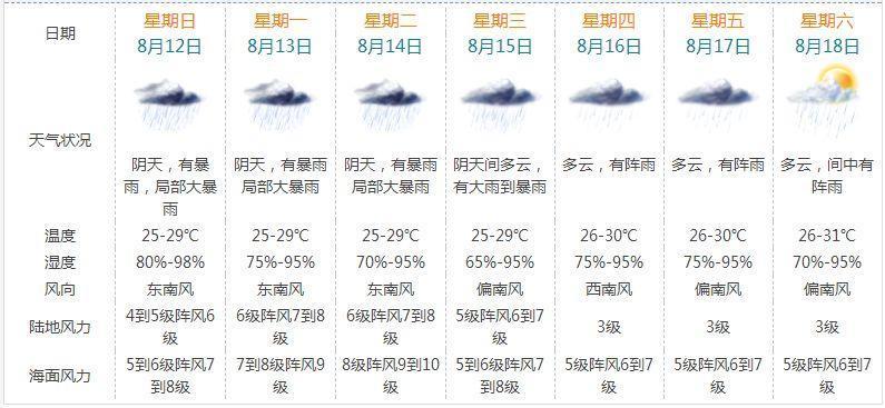 16号台风正在向珠海扑来!珠海风雨将持续至15日!