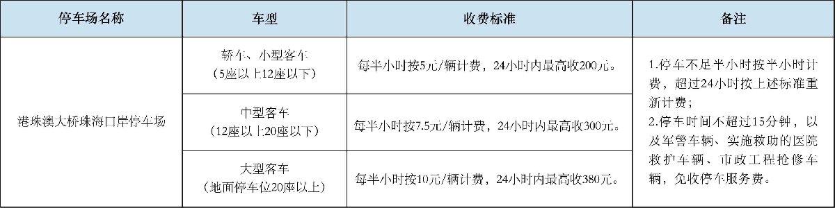 港珠澳大桥停车场收费标准(珠海口岸 澳门口岸 香港口岸)