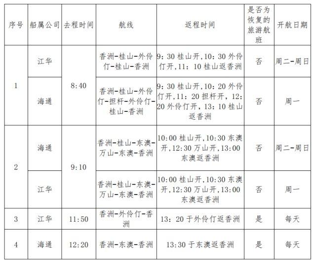 2020珠海外伶仃岛船票时刻(最新消息)