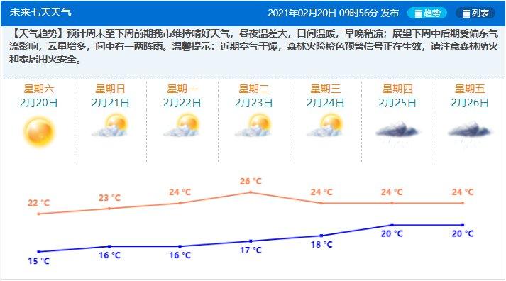2021元宵节珠海天气预报最新消息
