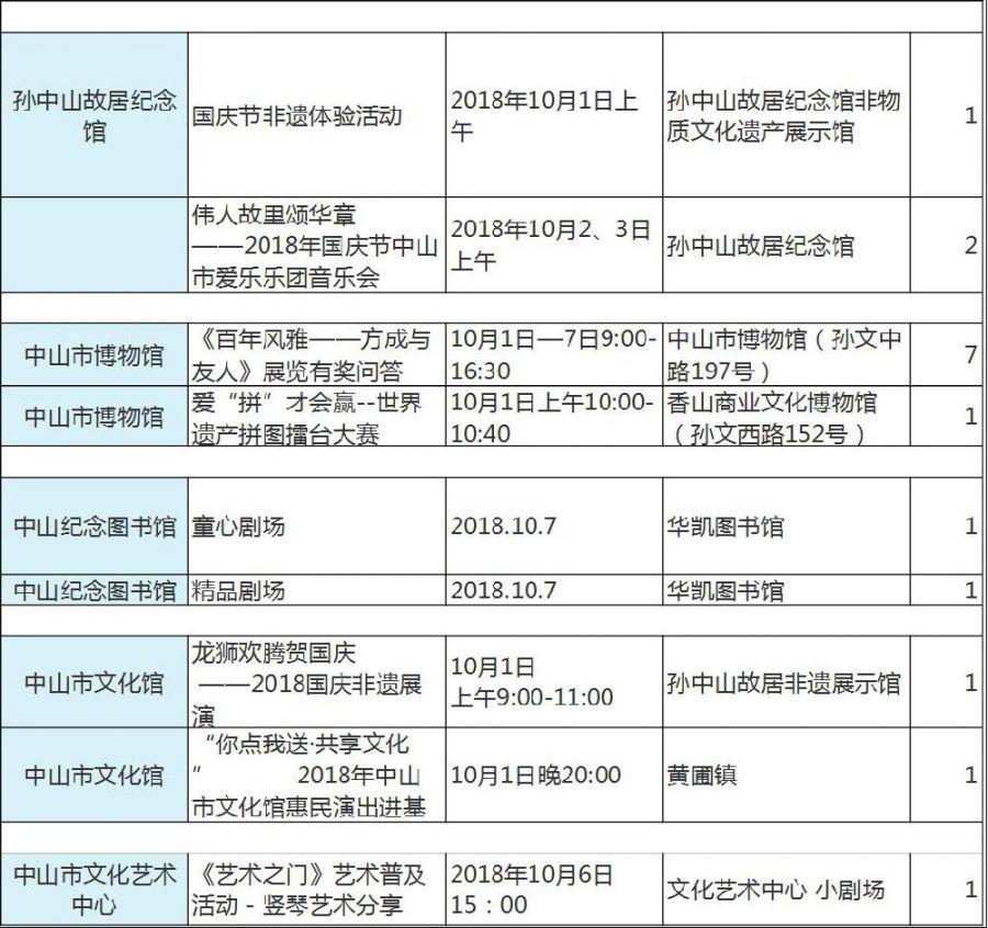 2018中山国庆各镇区公益活动汇总(时间 地点)