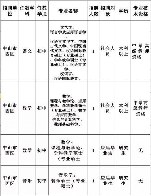 2018中山最新招聘信息(持续更新)