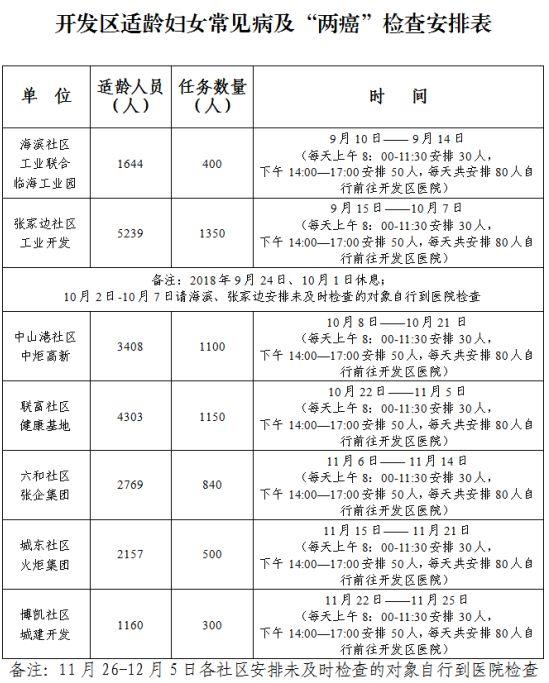 2018中山火炬开发区两癌筛查攻略