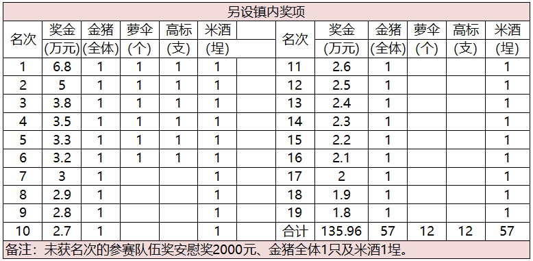 2019中山市南头镇五人飞艇公开赛攻略(时间 地点)