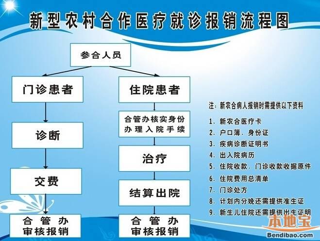 15郑州新农合报销流程图图片