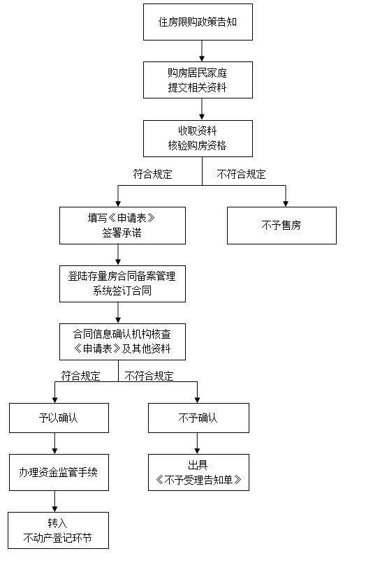 郑州限购政策下购房流程(二手房)