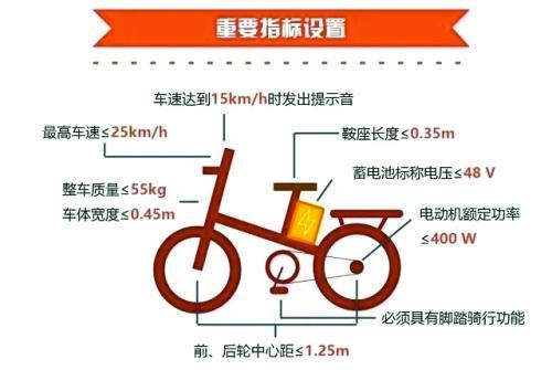 2018郑州电动车上牌标准(最新)