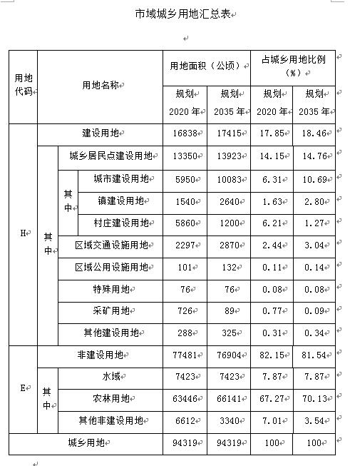 郑州荥阳市城乡总体规划(2018-2035年)简介