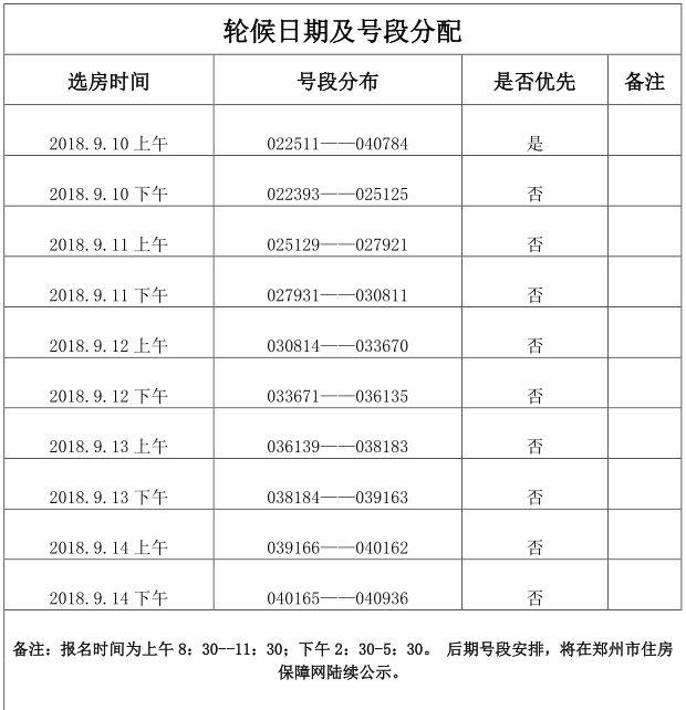 2018郑州经济适用房最新信息(持续更新)