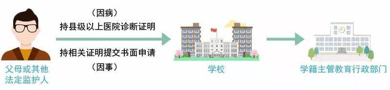 郑州市普通中学休学、复学指南