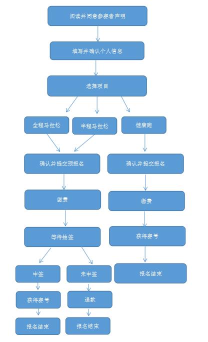 2018郑州国际马拉松报名流程