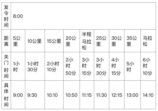 2018郑州国际马拉松关门时间安排