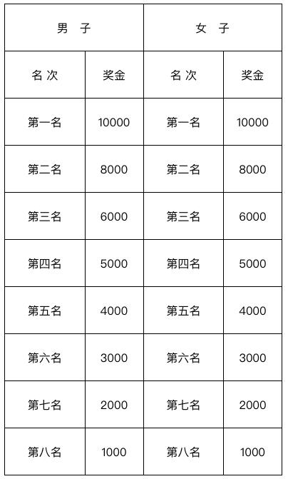 2018郑州马拉松名次录取及奖励办法