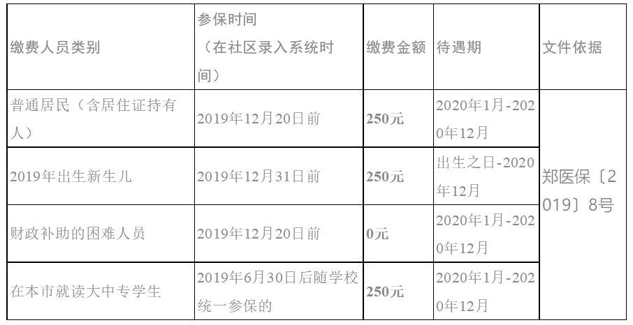 2020郑州市居民医保办理指南