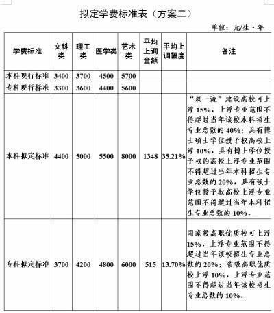 2020年河南高校学费上涨多少?