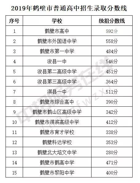 2019河南省中招录取分数线(持续更新)
