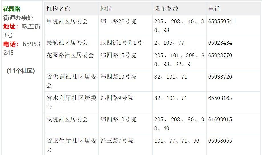 郑州金水区社区划分