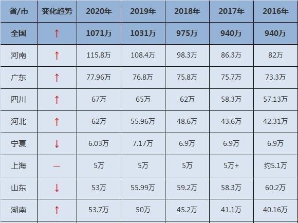 河南郑州多少人口2020_河南郑州图片