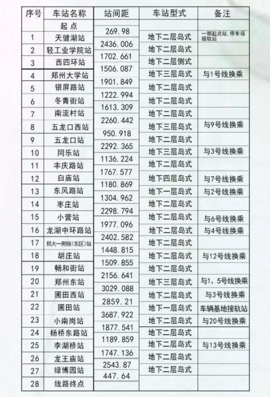 郑州地铁8号线一期站点有哪些
